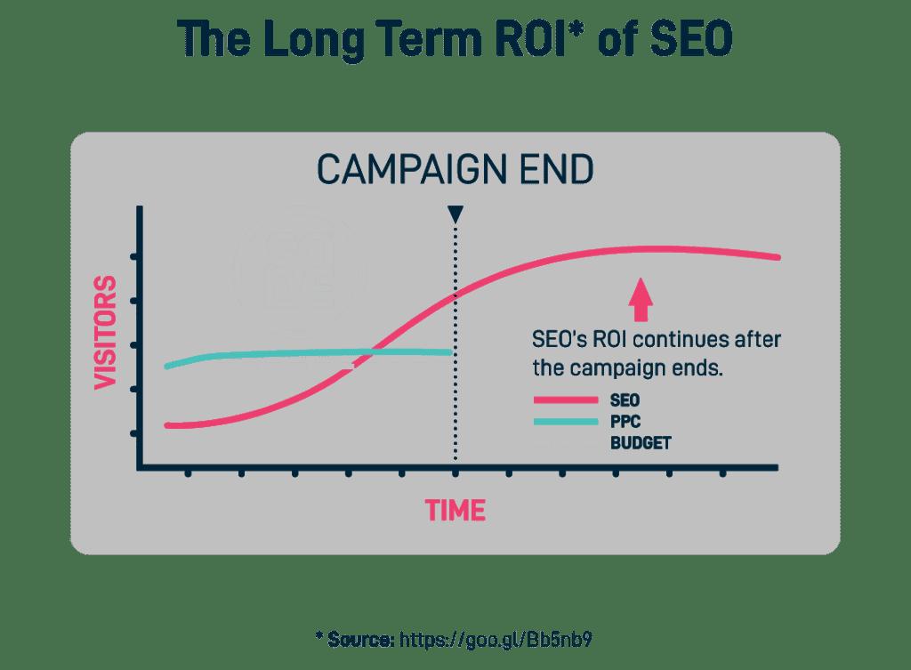 long term ROI of SEO