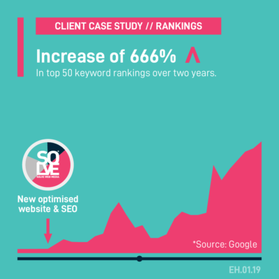 The top 50 keyword rankings have increase by 666% over two years