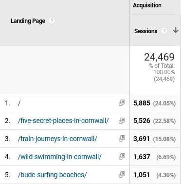 Blog success data