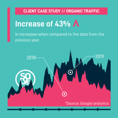 Organic traffic increase of 43% year on year