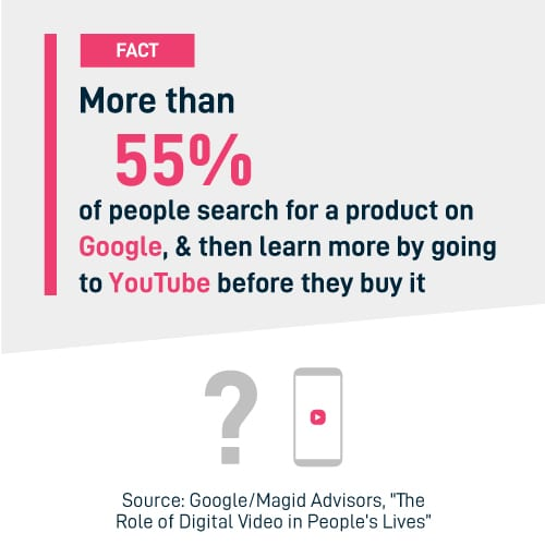 More than 55% of people search for a product on Google.