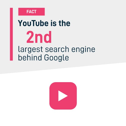 Youtube is the 2nd largest Search engine behind google